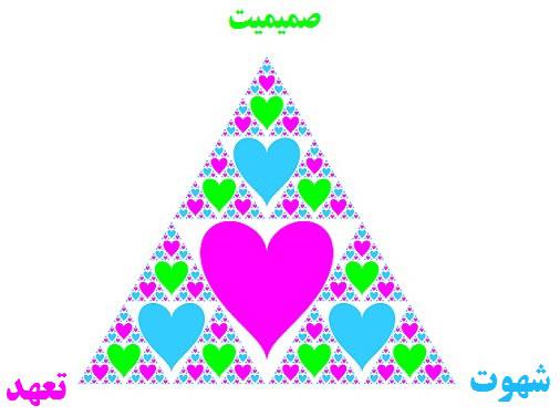 سه مولفه عشق در نظریه استرنبرگ